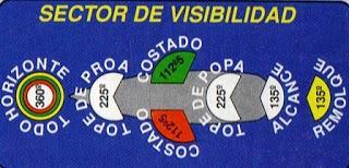 sector de visibilidad